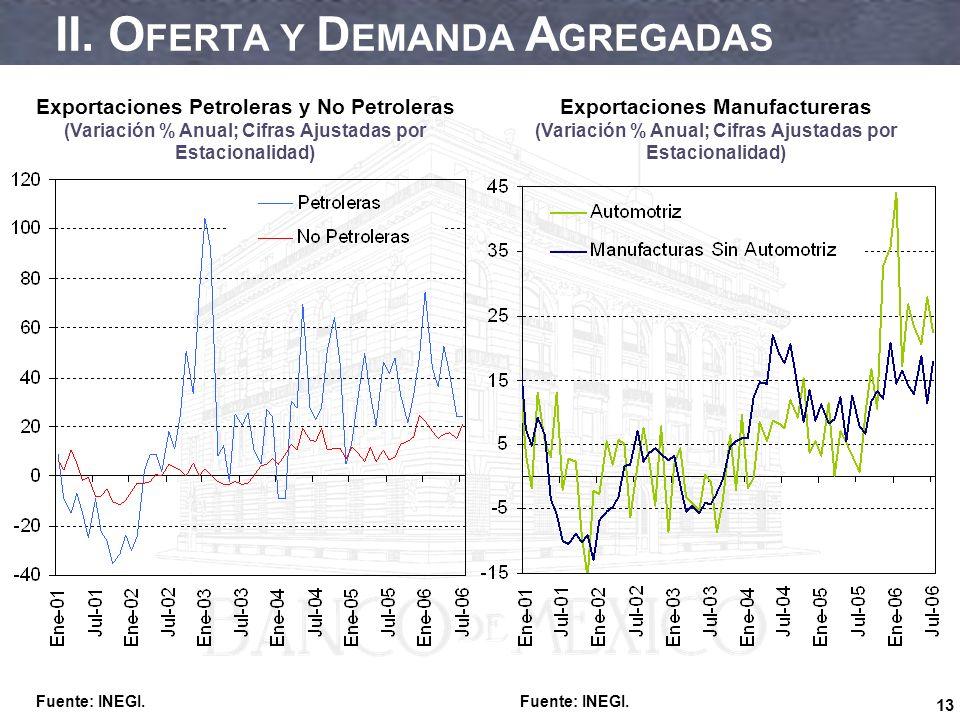13 II. O FERTA Y D EMANDA A GREGADAS Exportaciones Manufactureras (Variación % Anual; Cifras Ajustadas por Estacionalidad) Exportaciones Petroleras y