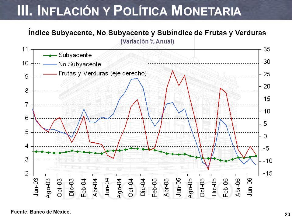 23 Índice Subyacente, No Subyacente y Subíndice de Frutas y Verduras ( Variación % Anual ) Fuente: Banco de México.