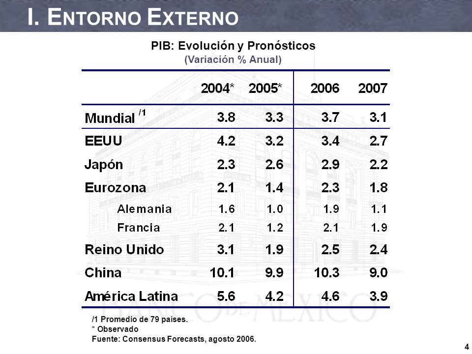 5 EEUU: PIB Real (Variación % Anual y Trimestral Anualizada; Cifras Ajustadas por Estacionalidad) Fuente: BEA y Blue Chip, agosto 2006.