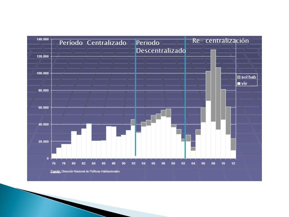 Período CentralizadoPeriodo Descentralizado Re- centralización