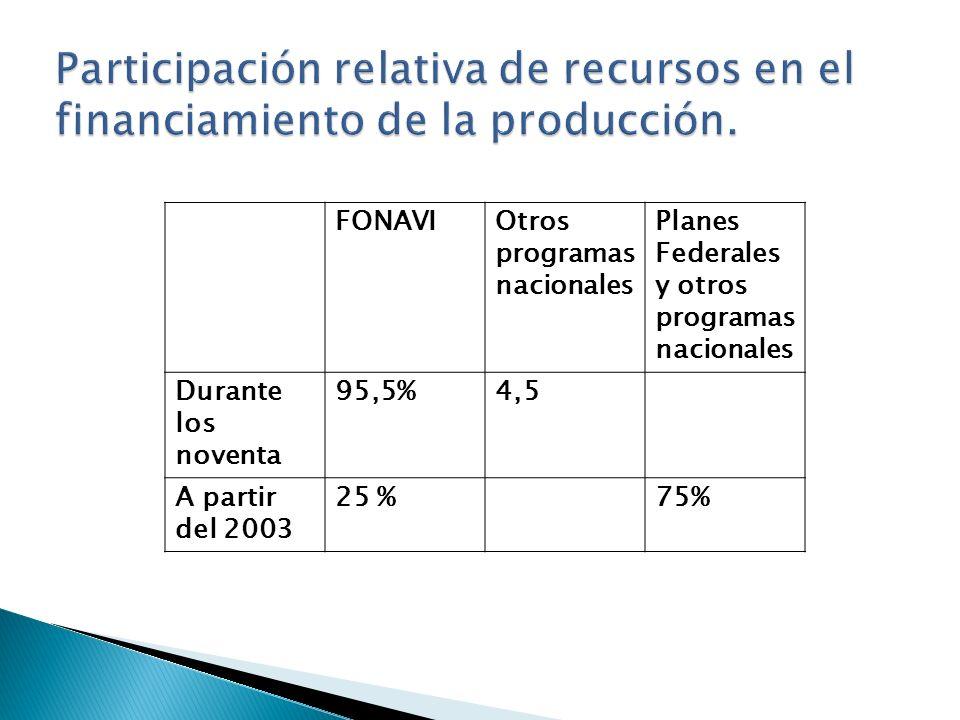 FONAVIOtros programas nacionales Planes Federales y otros programas nacionales Durante los noventa 95,5%4,5 A partir del 2003 25 %75%