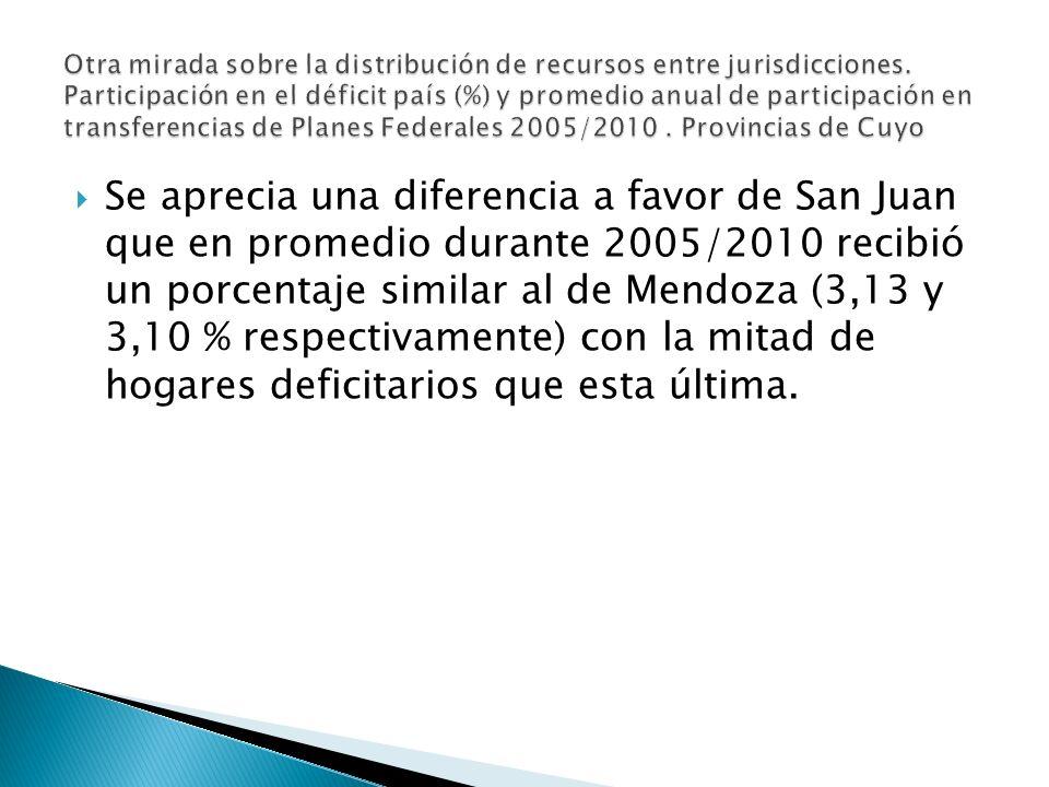 Se aprecia una diferencia a favor de San Juan que en promedio durante 2005/2010 recibió un porcentaje similar al de Mendoza (3,13 y 3,10 % respectivamente) con la mitad de hogares deficitarios que esta última.
