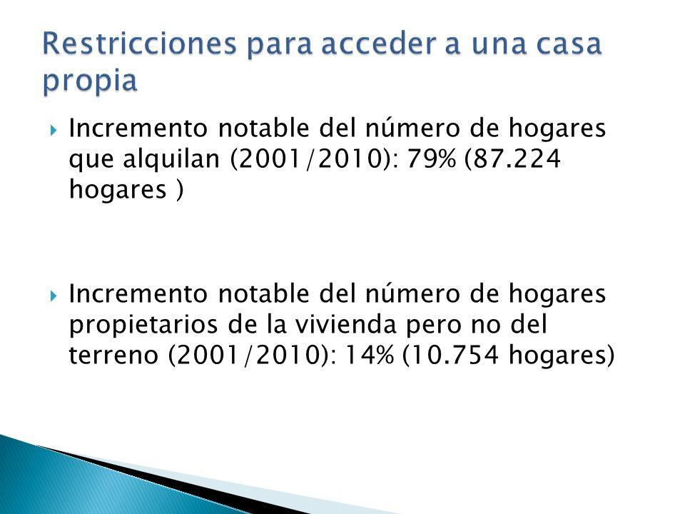 Fuente: IDEAL, Ingresos familiares estimados a IV trimestre 2011. Condiciones de mercado abril 2012