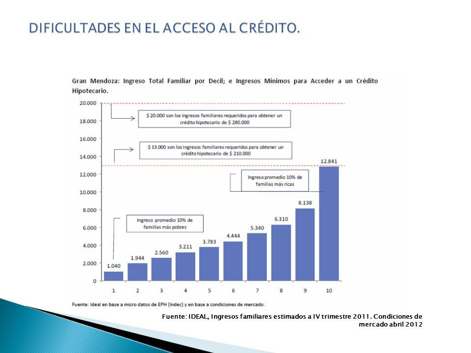 Mendoza 119.506 San Juan 56.908 San Luis 27.965