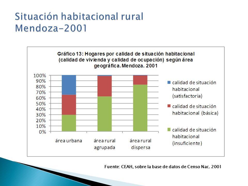 Fuente: CEAH, sobre la base de datos de Censo Nac. 2001