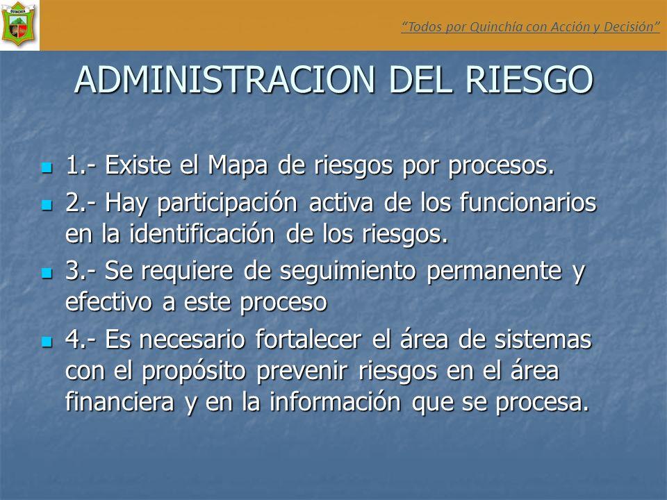 ADMINISTRACION DEL RIESGO 1.- Existe el Mapa de riesgos por procesos. 1.- Existe el Mapa de riesgos por procesos. 2.- Hay participación activa de los