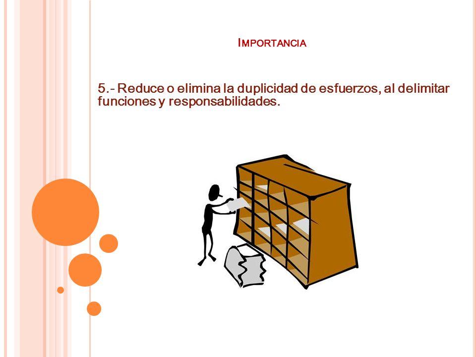 I MPORTANCIA 5.- Reduce o elimina la duplicidad de esfuerzos, al delimitar funciones y responsabilidades.