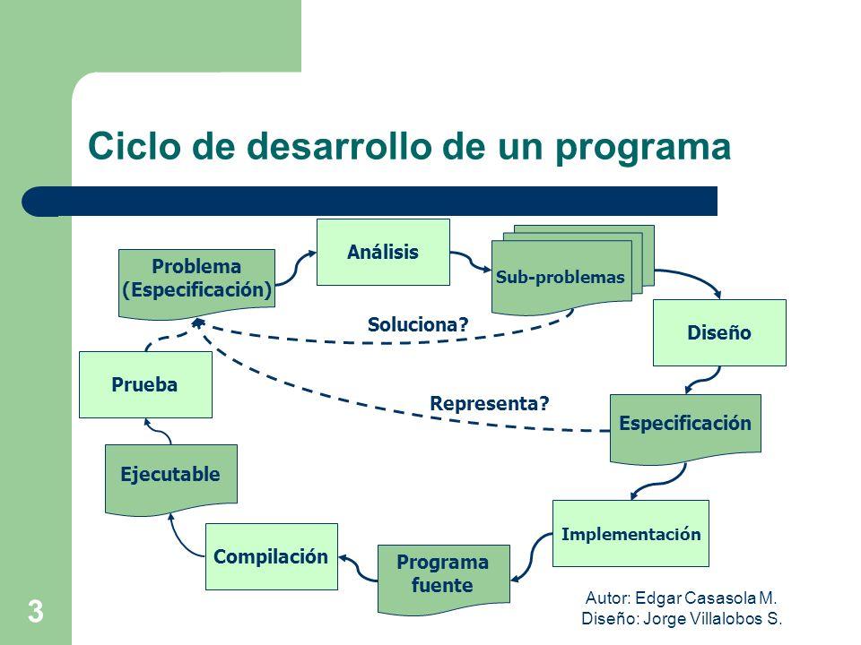 Autor: Edgar Casasola M. Diseño: Jorge Villalobos S. 3 Ciclo de desarrollo de un programa Problema (Especificación) Análisis Sub-problemas Diseño Impl