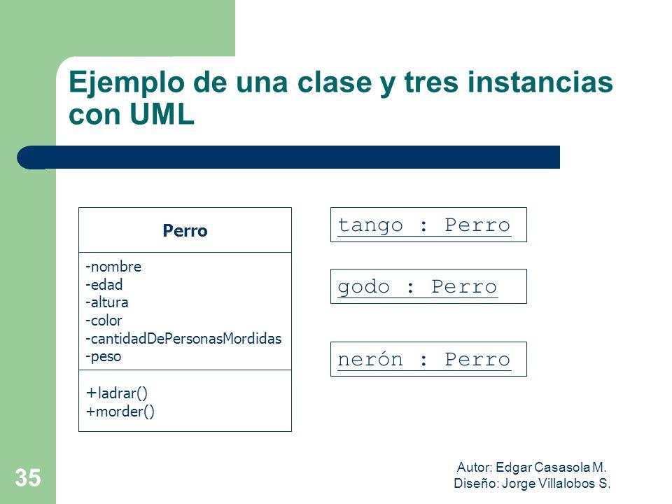 Autor: Edgar Casasola M. Diseño: Jorge Villalobos S. 35 Ejemplo de una clase y tres instancias con UML Perro -nombre -edad -altura -color -cantidadDeP