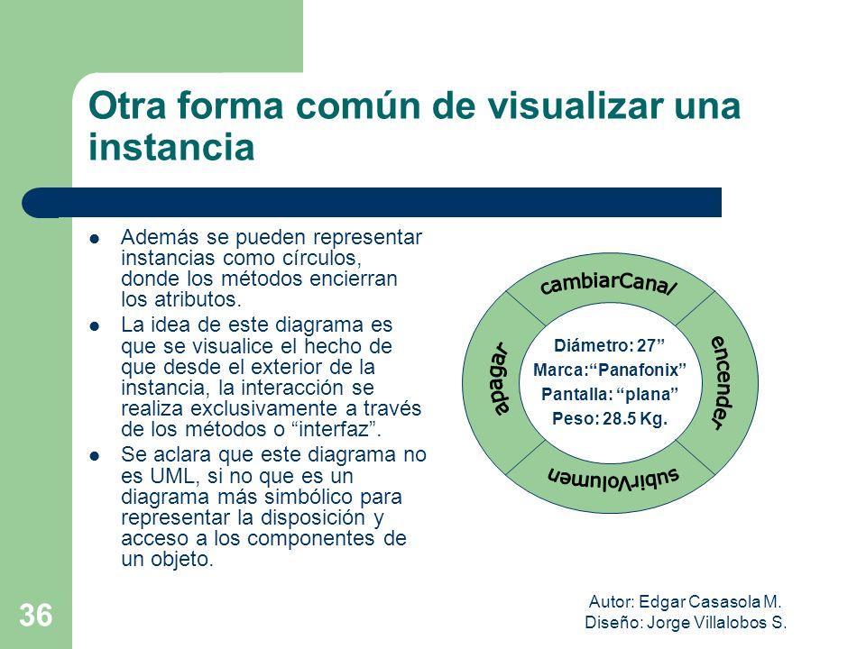 Autor: Edgar Casasola M. Diseño: Jorge Villalobos S. 36 Otra forma común de visualizar una instancia Además se pueden representar instancias como círc