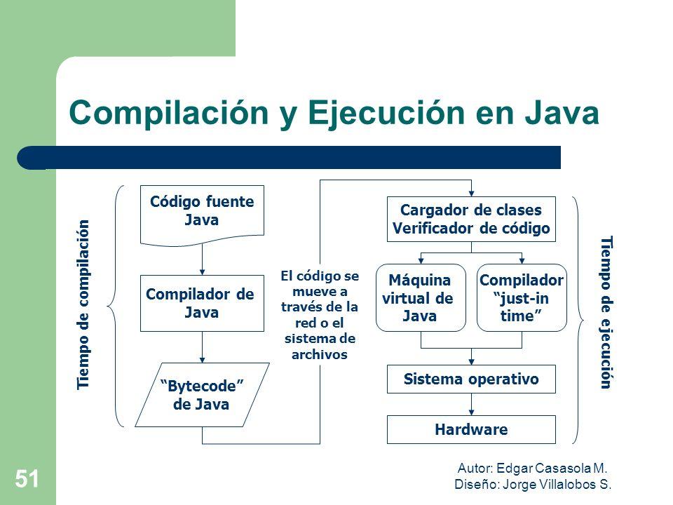 Autor: Edgar Casasola M. Diseño: Jorge Villalobos S. 51 Compilador de Java Código fuente Java Bytecode de Java El código se mueve a través de la red o