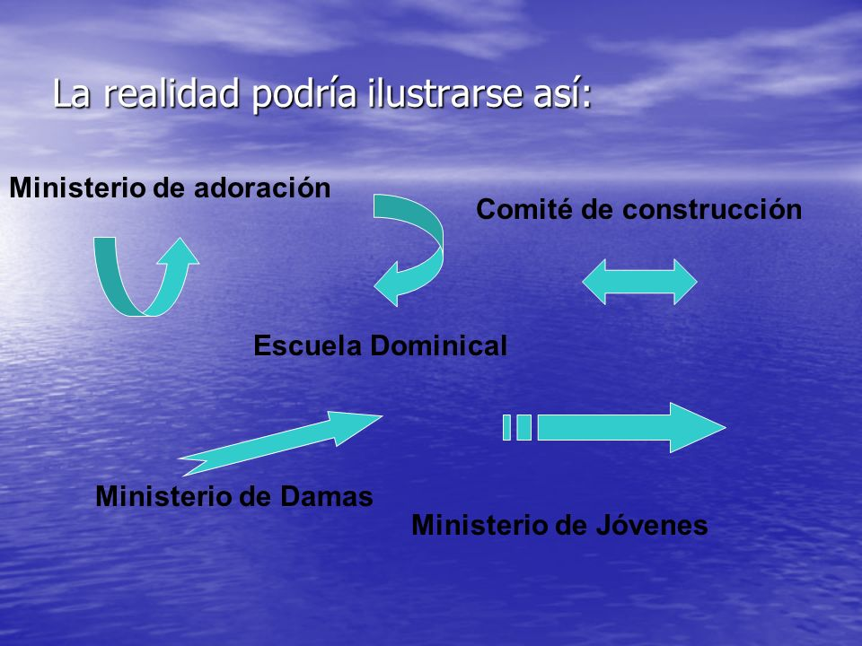 La realidad podría ilustrarse así: Escuela Dominical Ministerio de adoración Comité de construcción Ministerio de Damas Ministerio de Jóvenes