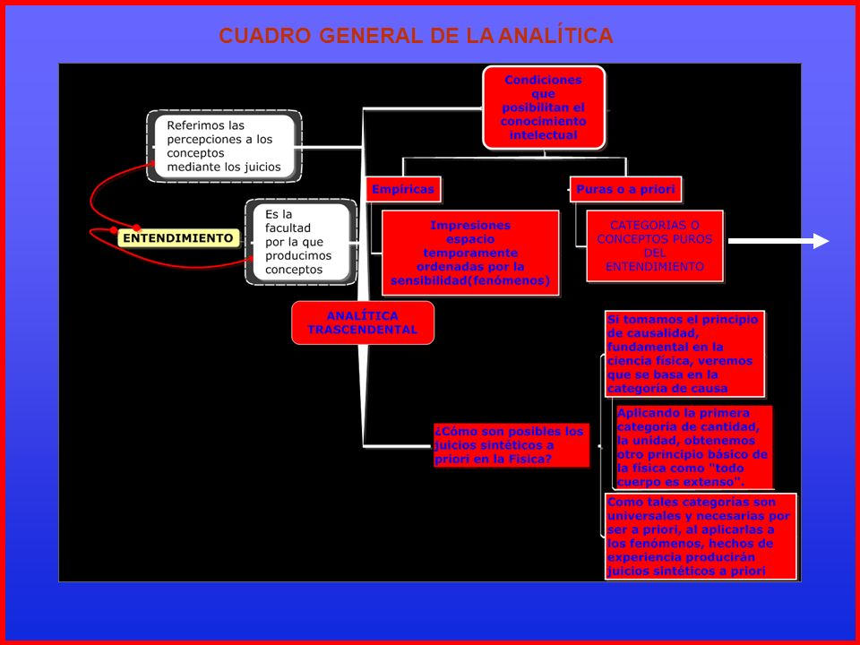 CUADRO GENERAL DE LA ANALÍTICA