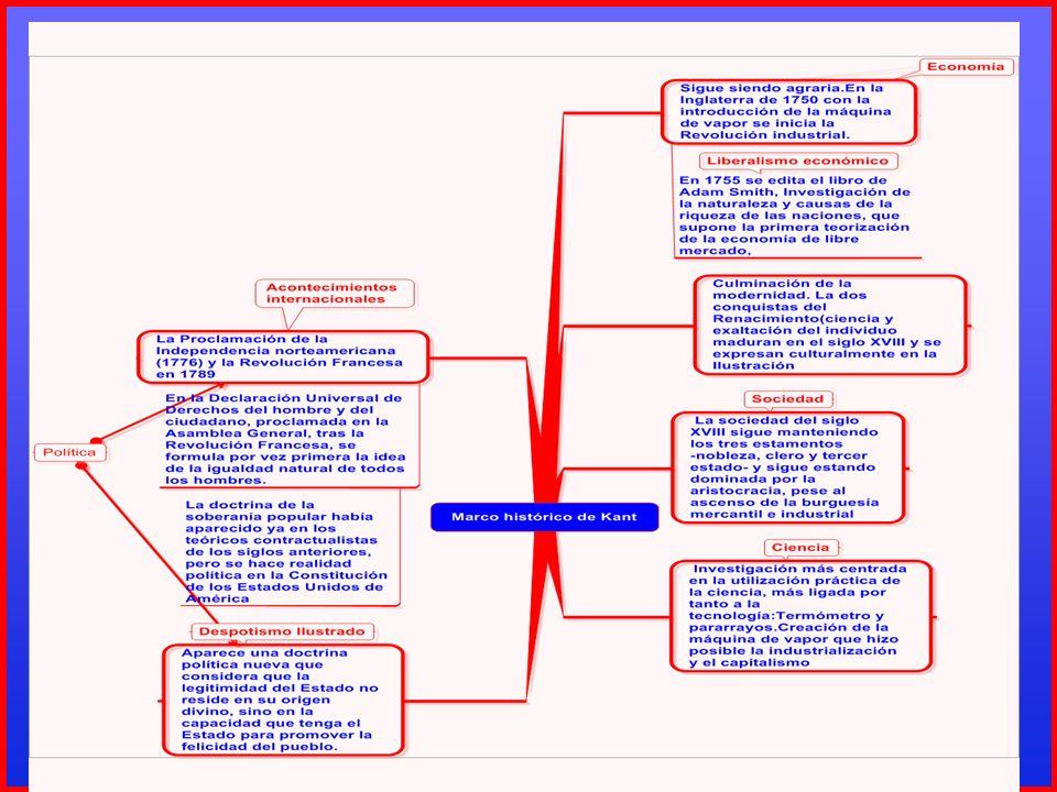 ¿Qué puedo saber?:REVOLUCIÓN COPERNICANA EN FILOSOFÍA RevoluciónEn AstronomíaEn Filosofía Problema a explicar El movimiento aparente de los astros El conocimiento a priori Antes de la revolución La Tierra en el centro del Universo y el Sol girando a su alrededor El sujeto llega al conocimiento cuando se somete a las cosas; el sujeto es pasivo Objeto Sujeto Consecuencia No se puede explicar el movimiento aparente de los astros No se puede explicar el conocimiento a priori Después de la revolución El Sol en el centro del Universo y la Tierra girando a su alrededor El sujeto impone características a las cosas que se van a experimentar; el objeto se pliega al sujeto en la experiencia de conocimiento Sujeto Objeto Consecuencia Se puede explicar el movimiento aparente de los astros Se puede explicar el conocimiento sintético a priori