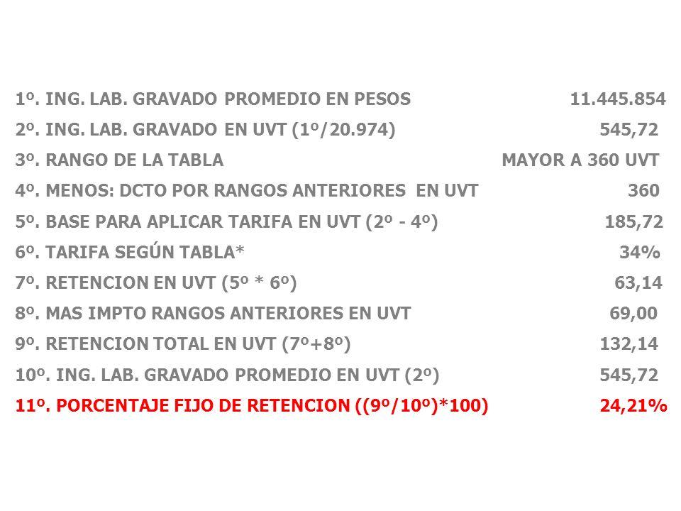 1º.ING. LAB. GRAVADO PROMEDIO EN PESOS 11.445.854 2º.