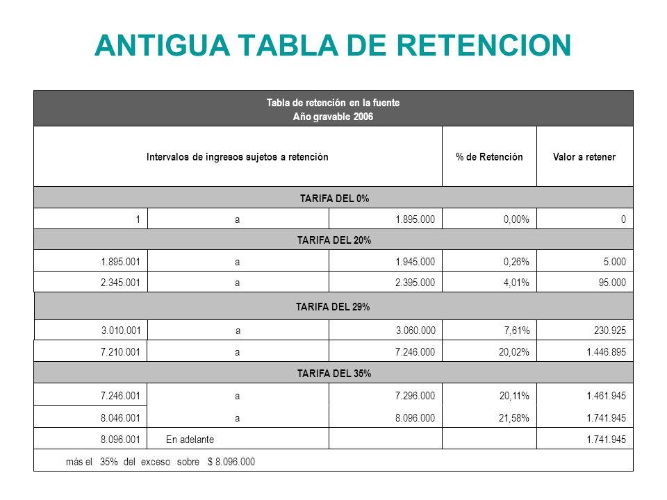 ANTIGUA TABLA DE RETENCION 95.0004,01%2.395.000a2.345.001 5.0000,26%1.945.000a1.895.001 TARIFA DEL 20% 00,00%1.895.000a1 TARIFA DEL 0% Valor a retener% de RetenciónIntervalos de ingresos sujetos a retención Tabla de retención en la fuente Año gravable 2006 230.9257,61%3.060.000a3.010.001 TARIFA DEL 29% 1.461.94520,11%7.296.000a7.246.001 TARIFA DEL 35% 1.446.89520,02%7.246.000a7.210.001 más el 35% del exceso sobre $ 8.096.000 1.741.945 En adelante8.096.001 1.741.94521,58%8.096.000a8.046.001