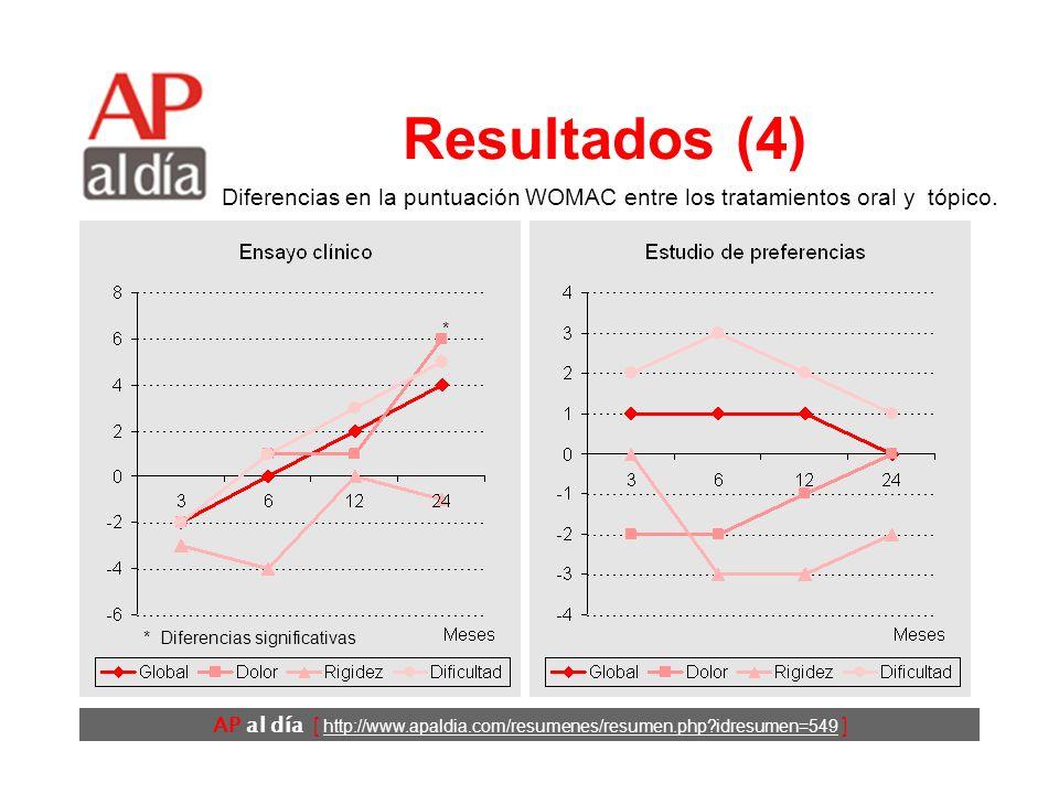AP al día [ http://www.apaldia.com/resumenes/resumen.php idresumen=549 ] Resultados (3) En el ensayo clínico los pacientes asignados al grupo de AINE tópico tenían menos confianza en la eficacia de este tratamiento que los asignados al grupo de AINE oral.