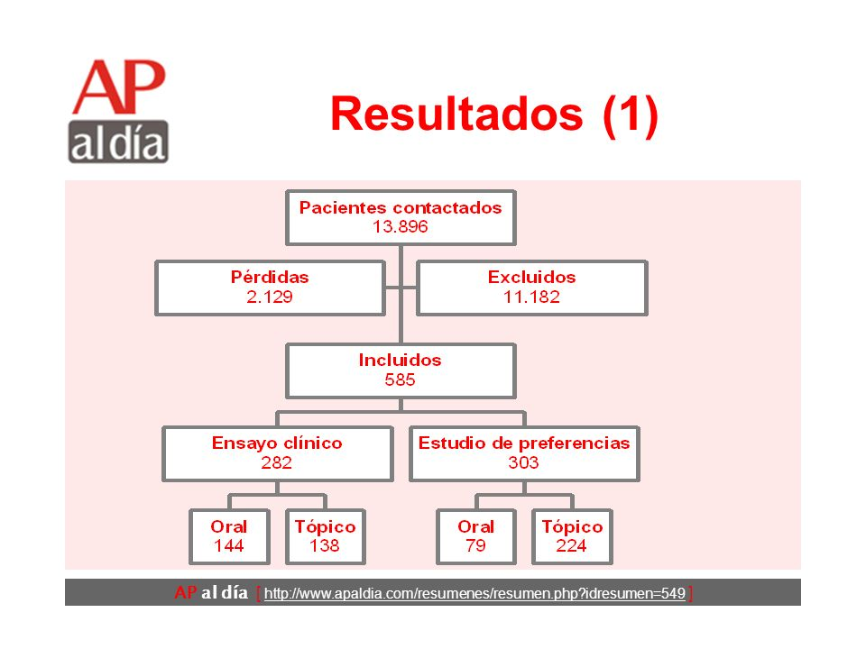 AP al día [ http://www.apaldia.com/resumenes/resumen.php idresumen=549 ] Diseño (3) Variables de resultado: –Principal.