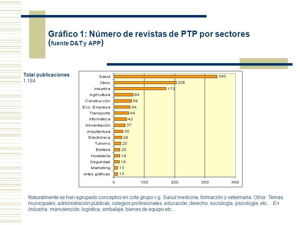 Gráfico 2: Clasificación entre PTP y Especializadas según fuentes.