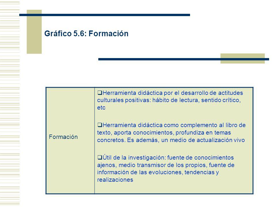 Gráfico 5.6: Formación Formación Herramienta didáctica por el desarrollo de actitudes culturales positivas: hábito de lectura, sentido crítico, etc He
