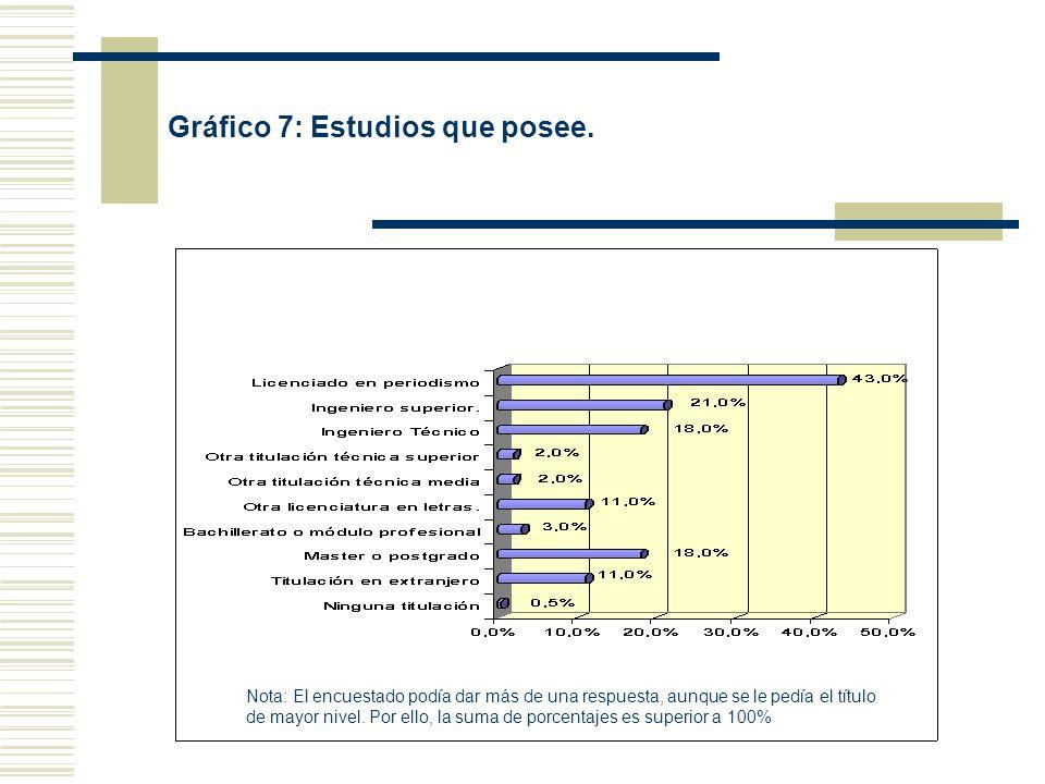 Gráfico 7: Estudios que posee. Nota: El encuestado podía dar más de una respuesta, aunque se le pedía el título de mayor nivel. Por ello, la suma de p