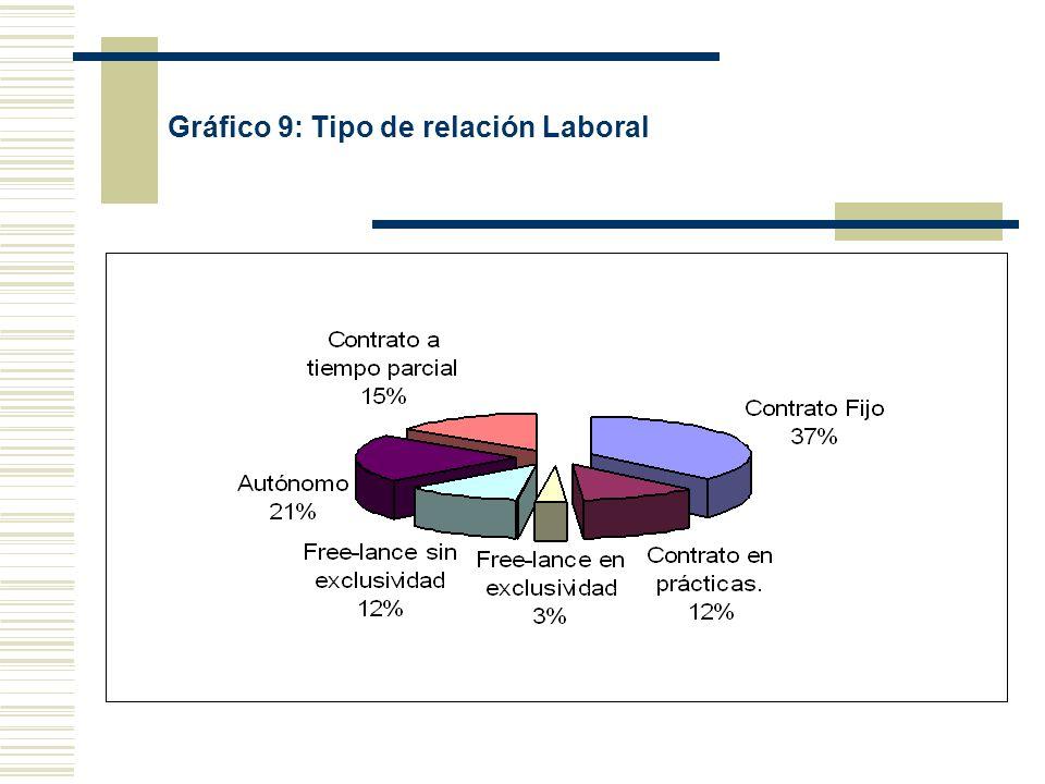 Gráfico 9: Tipo de relación Laboral