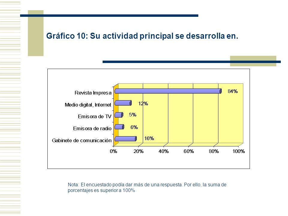 Gráfico 10: Su actividad principal se desarrolla en. Nota: El encuestado podía dar más de una respuesta. Por ello, la suma de porcentajes es superior