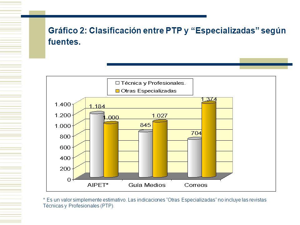 Gráfico 2: Clasificación entre PTP y Especializadas según fuentes. * Es un valor simplemente estimativo. Las indicaciones Otras Especializadas no incl