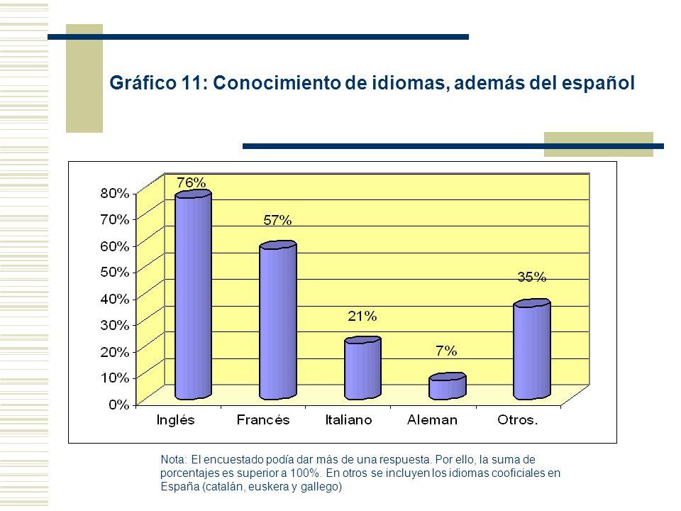 Gráfico 11: Conocimiento de idiomas, además del español Nota: El encuestado podía dar más de una respuesta. Por ello, la suma de porcentajes es superi