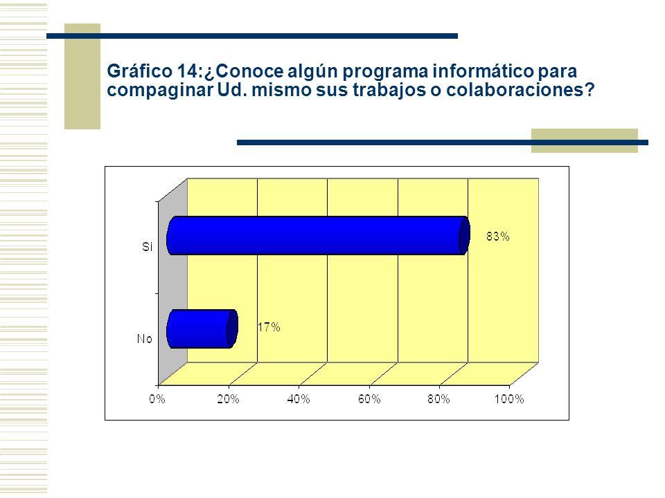 Gráfico 14:¿Conoce algún programa informático para compaginar Ud. mismo sus trabajos o colaboraciones?