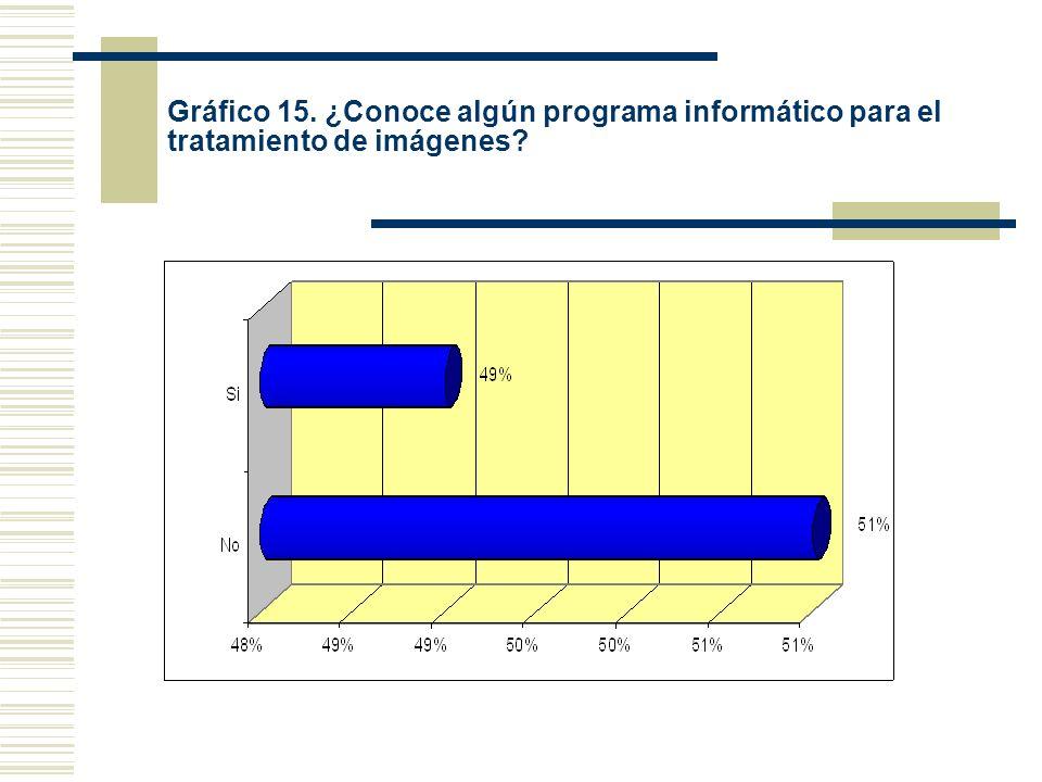 Gráfico 15. ¿Conoce algún programa informático para el tratamiento de imágenes