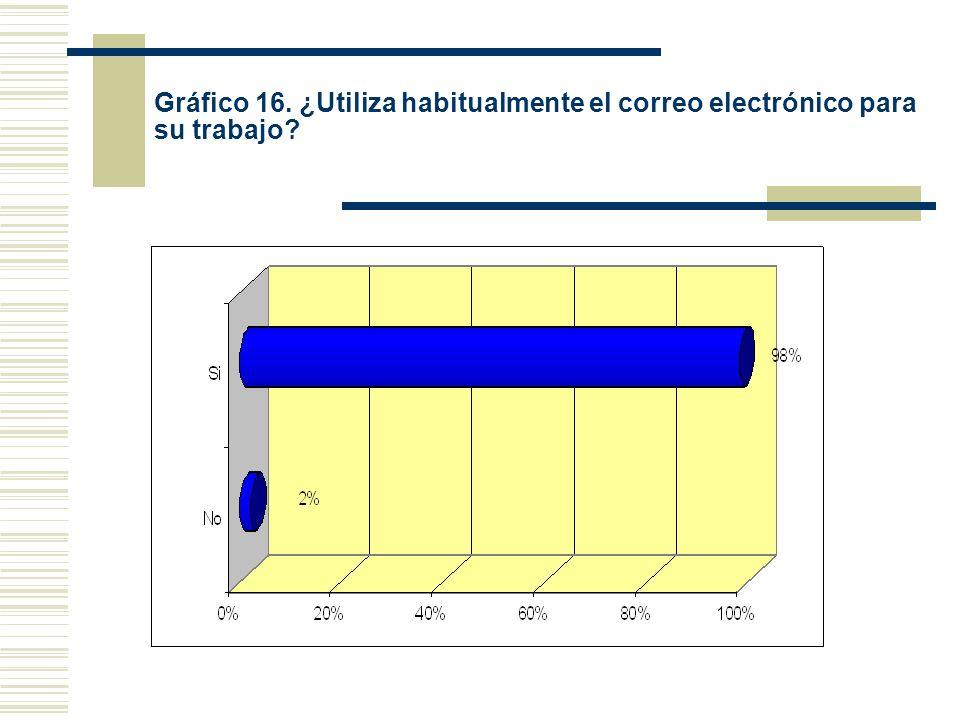 Gráfico 16. ¿Utiliza habitualmente el correo electrónico para su trabajo