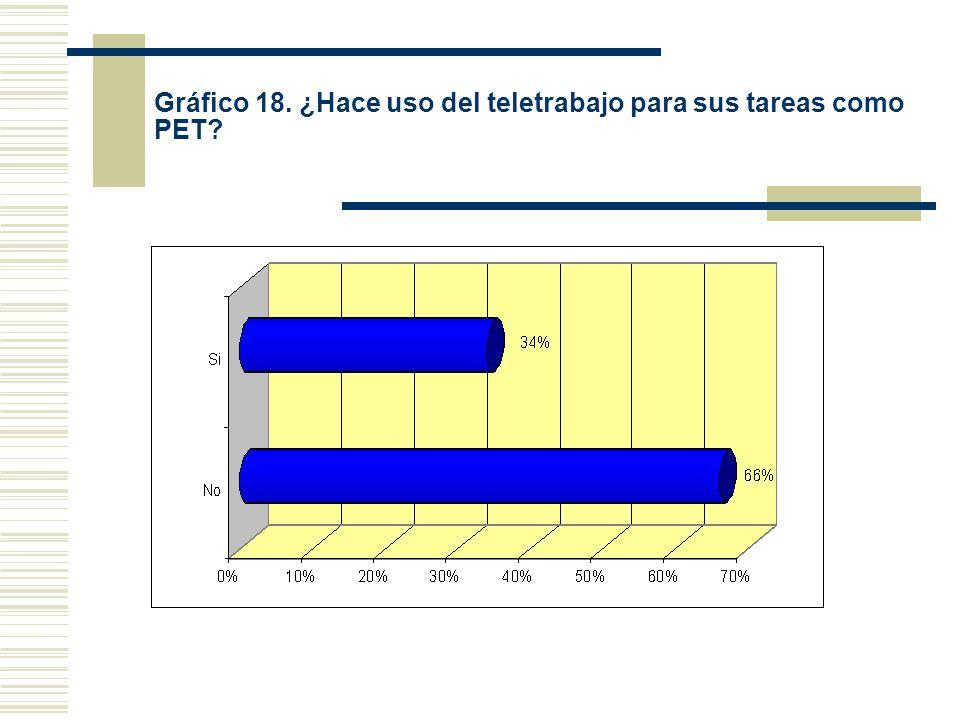 Gráfico 18. ¿Hace uso del teletrabajo para sus tareas como PET