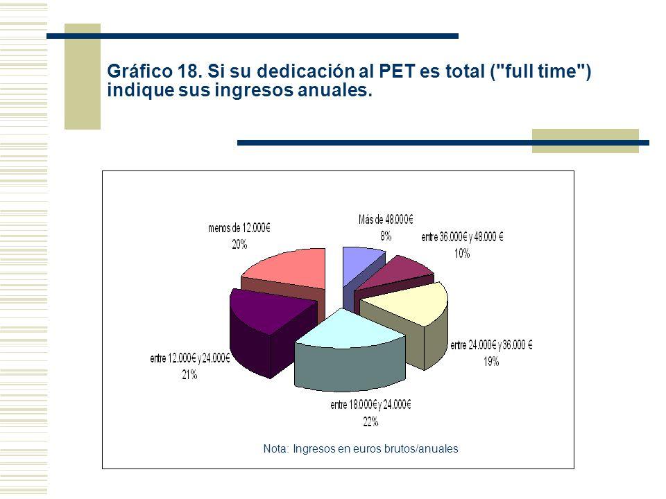 Gráfico 18. Si su dedicación al PET es total ( full time ) indique sus ingresos anuales.