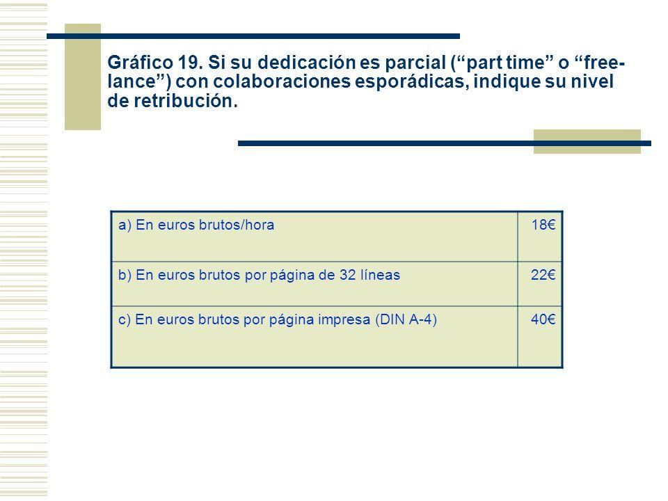 Gráfico 19. Si su dedicación es parcial (part time o free- lance) con colaboraciones esporádicas, indique su nivel de retribución. a) En euros brutos/