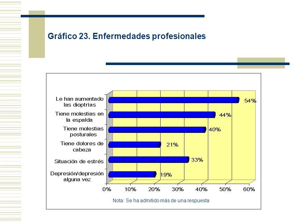 Gráfico 23. Enfermedades profesionales Nota: Se ha admitido más de una respuesta