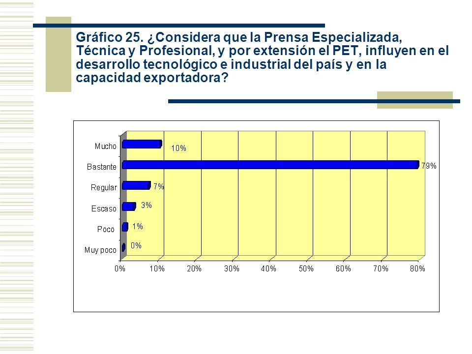 Gráfico 25. ¿Considera que la Prensa Especializada, Técnica y Profesional, y por extensión el PET, influyen en el desarrollo tecnológico e industrial