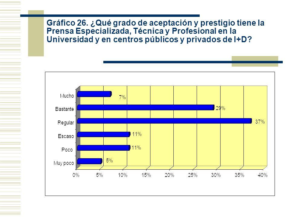 Gráfico 26. ¿Qué grado de aceptación y prestigio tiene la Prensa Especializada, Técnica y Profesional en la Universidad y en centros públicos y privad