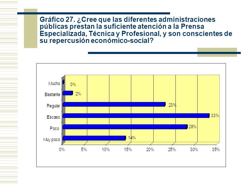 Gráfico 27. ¿Cree que las diferentes administraciones públicas prestan la suficiente atención a la Prensa Especializada, Técnica y Profesional, y son