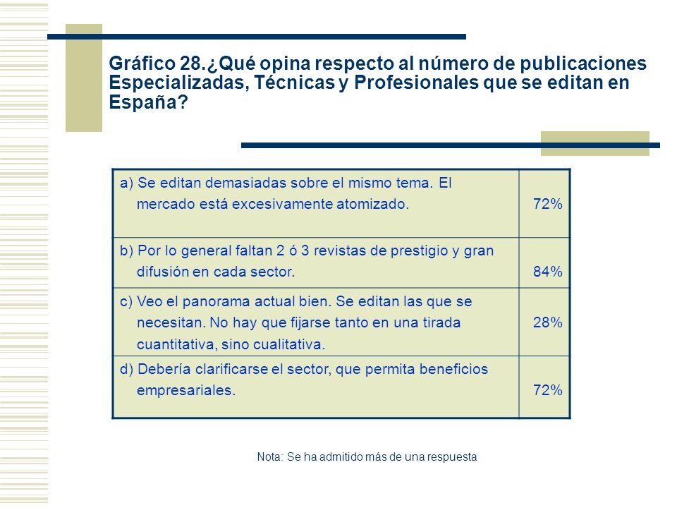 Gráfico 28.¿Qué opina respecto al número de publicaciones Especializadas, Técnicas y Profesionales que se editan en España? a) Se editan demasiadas so