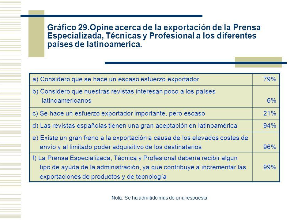 Gráfico 29.Opine acerca de la exportación de la Prensa Especializada, Técnicas y Profesional a los diferentes países de latinoamerica. a) Considero qu
