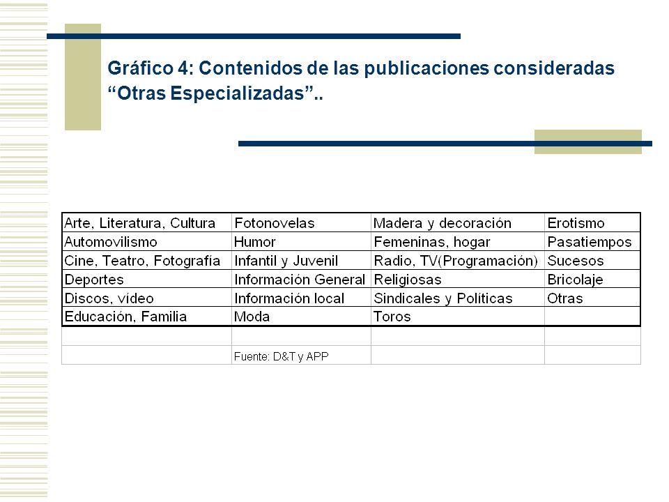 Gráfico 4: Contenidos de las publicaciones consideradas Otras Especializadas..