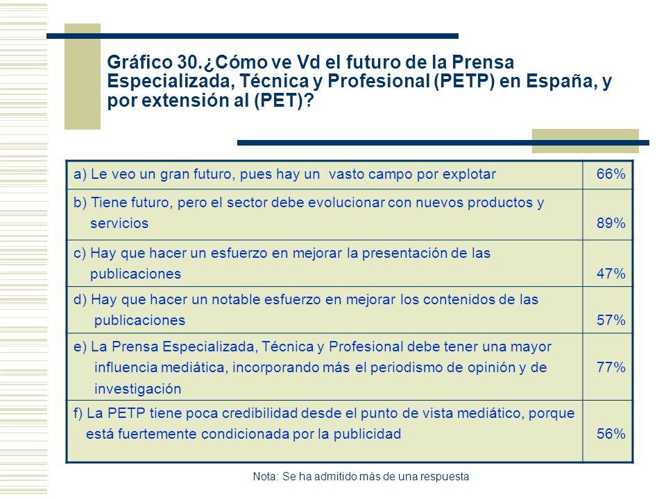 Gráfico 30.¿Cómo ve Vd el futuro de la Prensa Especializada, Técnica y Profesional (PETP) en España, y por extensión al (PET)? a) Le veo un gran futur