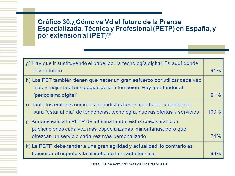 Gráfico 30.¿Cómo ve Vd el futuro de la Prensa Especializada, Técnica y Profesional (PETP) en España, y por extensión al (PET)? g) Hay que ir sustituye