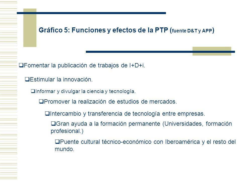 Gráfico 5: Funciones y efectos de la PTP ( fuente D&T y APP ) Fomentar la publicación de trabajos de I+D+i. Estimular la innovación. Informar y divulg