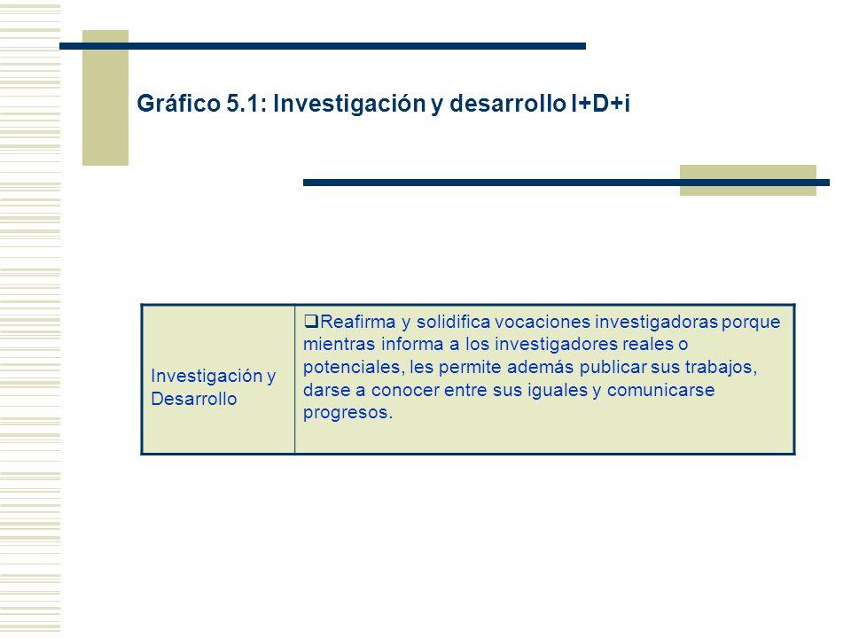 Gráfico 5.1: Investigación y desarrollo I+D+i Investigación y Desarrollo Reafirma y solidifica vocaciones investigadoras porque mientras informa a los