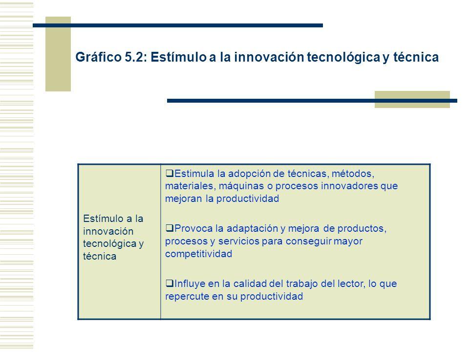 Gráfico 5.2: Estímulo a la innovación tecnológica y técnica Estímulo a la innovación tecnológica y técnica Estimula la adopción de técnicas, métodos,