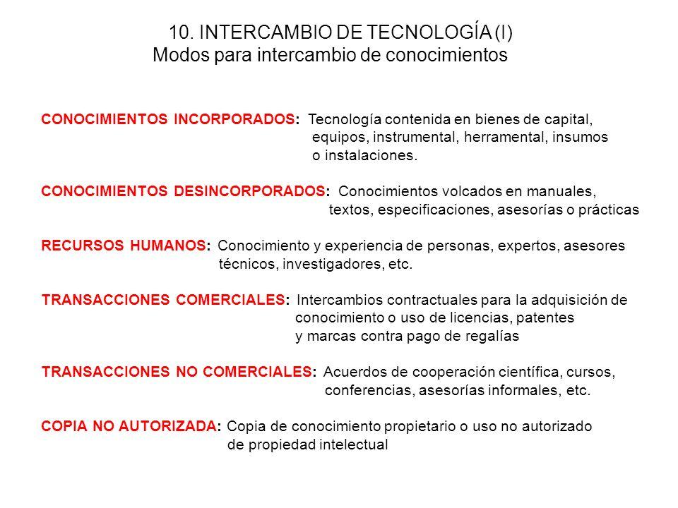 Investigación científica Investigación aplicada Desarrollo tecnológico Desarrollos productivos 9.