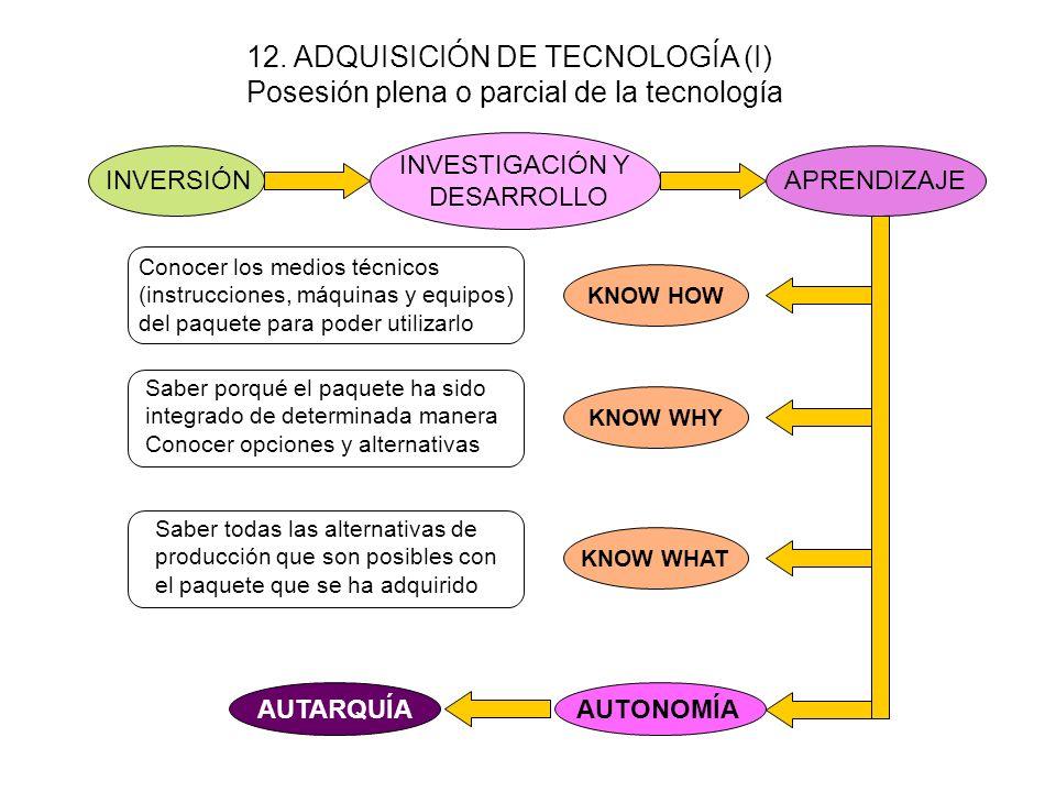 1.- Existe un mercado de conocimiento en el que la tecnología se compra y se vende en la forma de patentes, licencias y regalías 2.