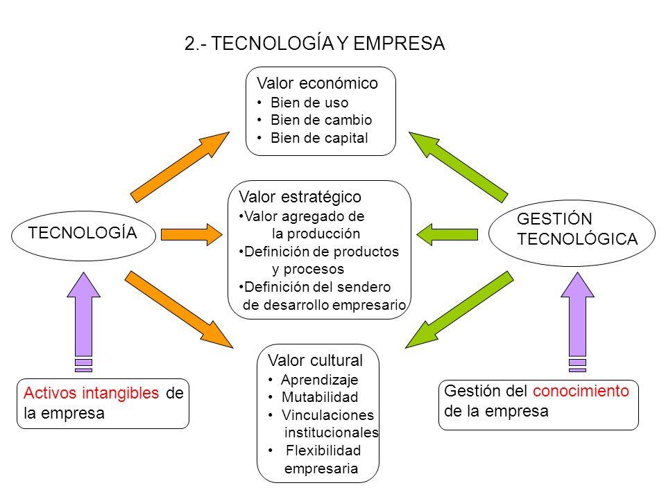 1.- TECNOLOGÍA Conceptos y actividades relacionadas Tecnología: Conjunto de conocimientos e información de origen cientifico o empírico que son necesarios para la producción de un bien o un servicio TECNOLOGÍA Investigación y Desarrollo Innovación industrial Valor agregado Productividad Competitividad Aprovechamiento de recursos naturales Política de CyT Universidades Arq.